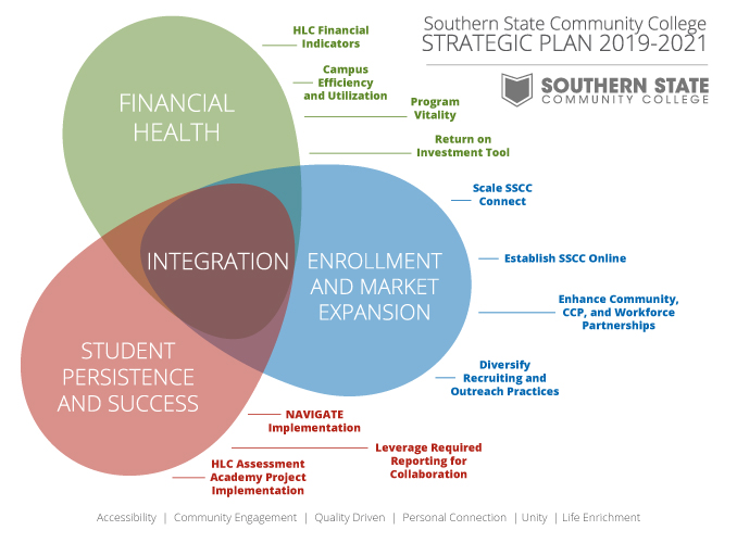 Southern State's Strategic Plan