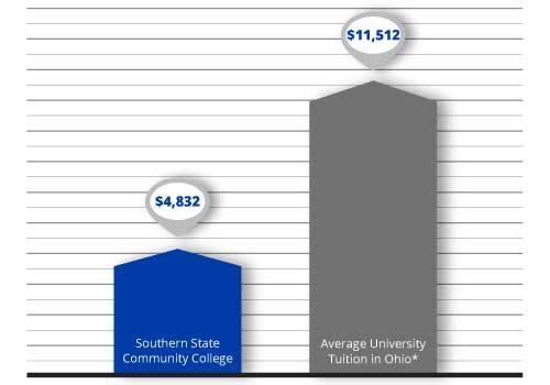 Tuition Comparison Graph